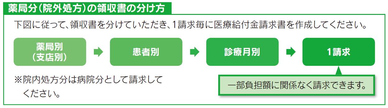 kyojo_seikyu_wakekata_yakkyoku