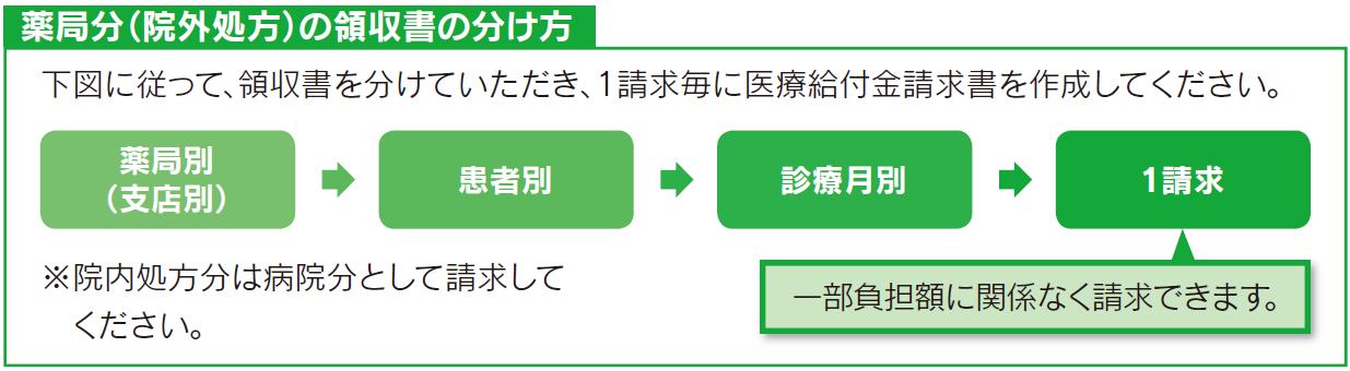gojo_seikyu_wakekata_yakkyoku