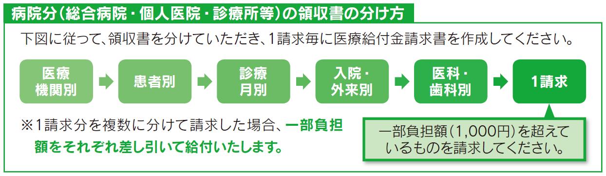 kyo_seikyu_wakekata